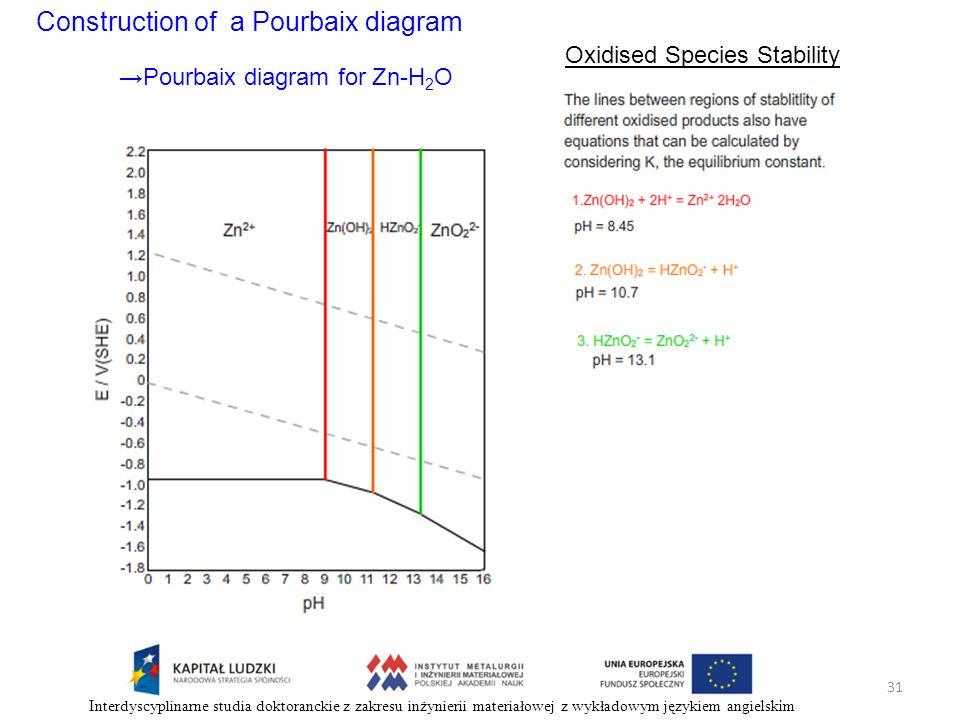 Construction of a Pourbaix diagram Oxidised Species Stability Pourbaix diagram for Zn-H 2 O 31 Interdyscyplinarne studia doktoranckie z zakresu inżyni