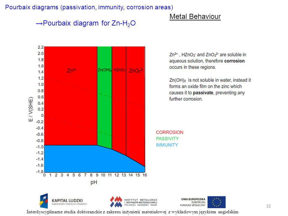 Pourbaix diagrams (passivation, immunity, corrosion areas) Metal Behaviour Pourbaix diagram for Zn-H 2 O 32 Interdyscyplinarne studia doktoranckie z z