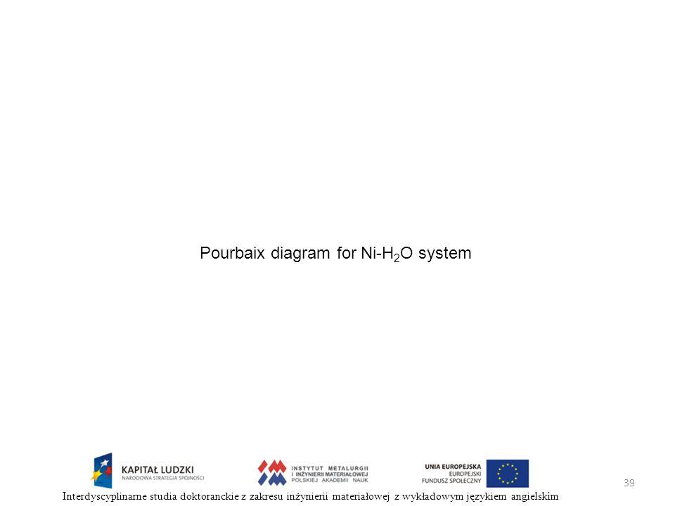 39 Interdyscyplinarne studia doktoranckie z zakresu inżynierii materiałowej z wykładowym językiem angielskim Pourbaix diagram for Ni-H 2 O system