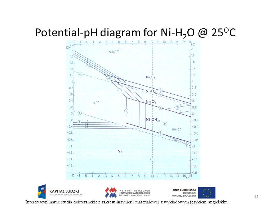 41 Interdyscyplinarne studia doktoranckie z zakresu inżynierii materiałowej z wykładowym językiem angielskim Potential-pH diagram for Ni-H 2 O @ 25 O