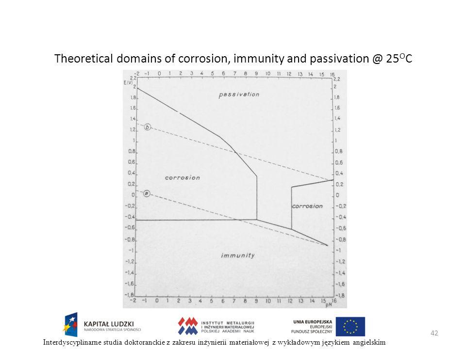 42 Interdyscyplinarne studia doktoranckie z zakresu inżynierii materiałowej z wykładowym językiem angielskim Theoretical domains of corrosion, immunit