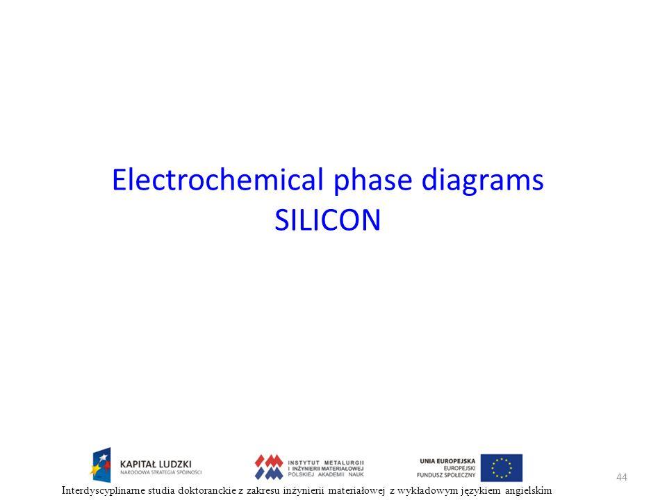 44 Interdyscyplinarne studia doktoranckie z zakresu inżynierii materiałowej z wykładowym językiem angielskim Electrochemical phase diagrams SILICON