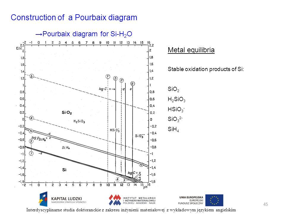 45 Interdyscyplinarne studia doktoranckie z zakresu inżynierii materiałowej z wykładowym językiem angielskim Construction of a Pourbaix diagram Metal