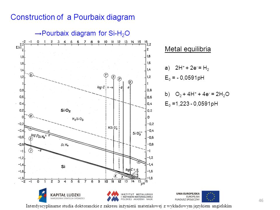 46 Interdyscyplinarne studia doktoranckie z zakresu inżynierii materiałowej z wykładowym językiem angielskim Construction of a Pourbaix diagram Metal