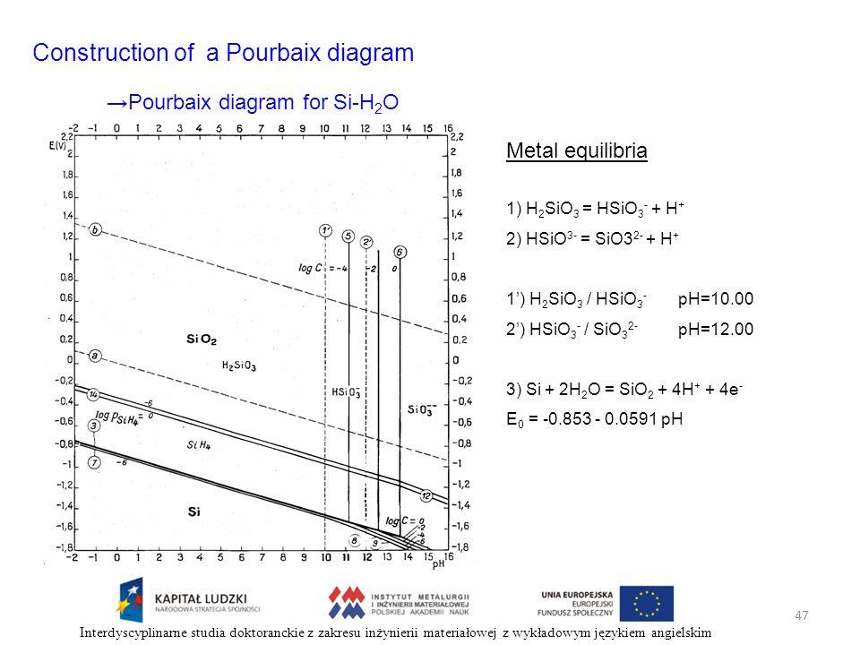 47 Interdyscyplinarne studia doktoranckie z zakresu inżynierii materiałowej z wykładowym językiem angielskim Construction of a Pourbaix diagram Metal