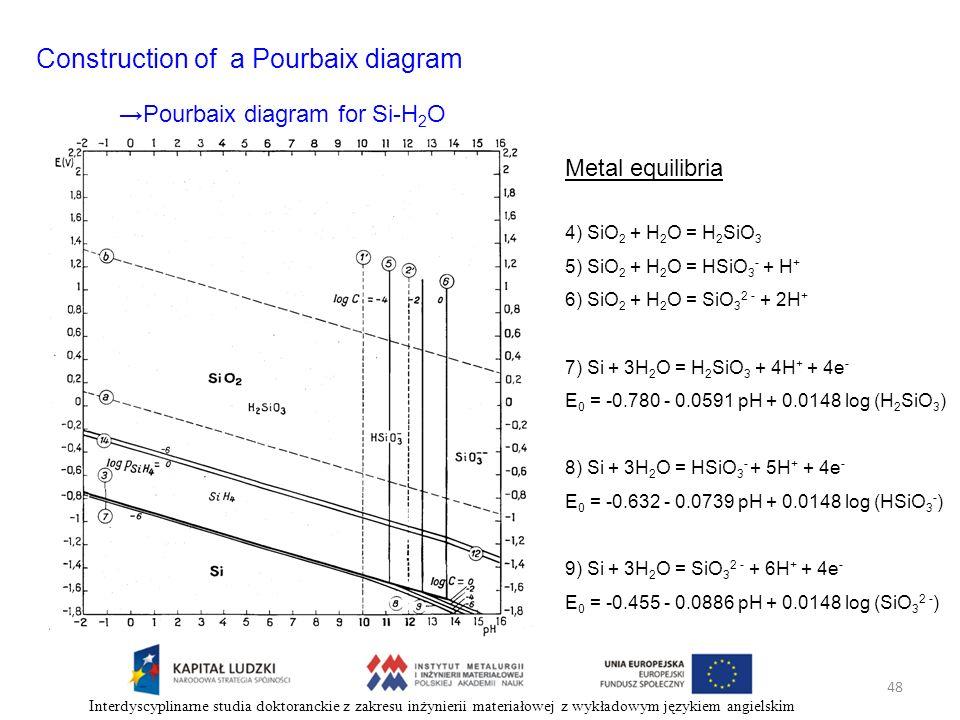 48 Interdyscyplinarne studia doktoranckie z zakresu inżynierii materiałowej z wykładowym językiem angielskim Construction of a Pourbaix diagram Metal
