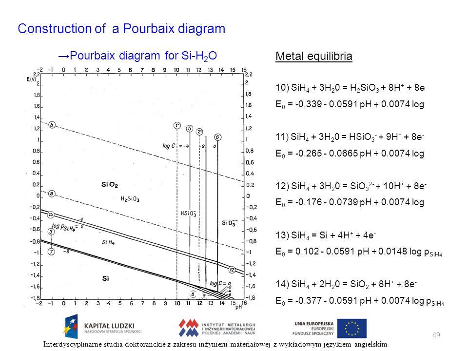 49 Interdyscyplinarne studia doktoranckie z zakresu inżynierii materiałowej z wykładowym językiem angielskim Construction of a Pourbaix diagram Metal
