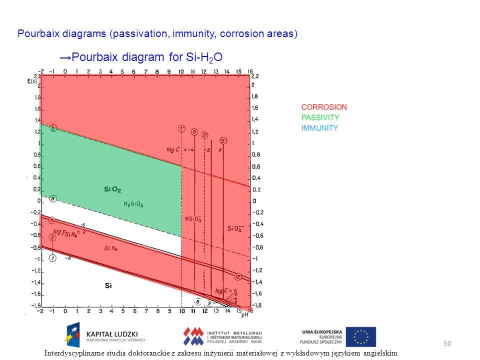 50 Interdyscyplinarne studia doktoranckie z zakresu inżynierii materiałowej z wykładowym językiem angielskim Pourbaix diagram for Si-H 2 O Pourbaix di