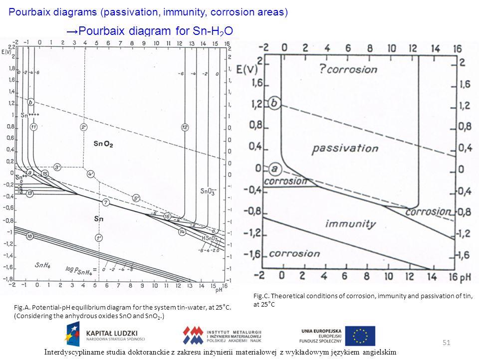 51 Interdyscyplinarne studia doktoranckie z zakresu inżynierii materiałowej z wykładowym językiem angielskim Pourbaix diagrams (passivation, immunity,