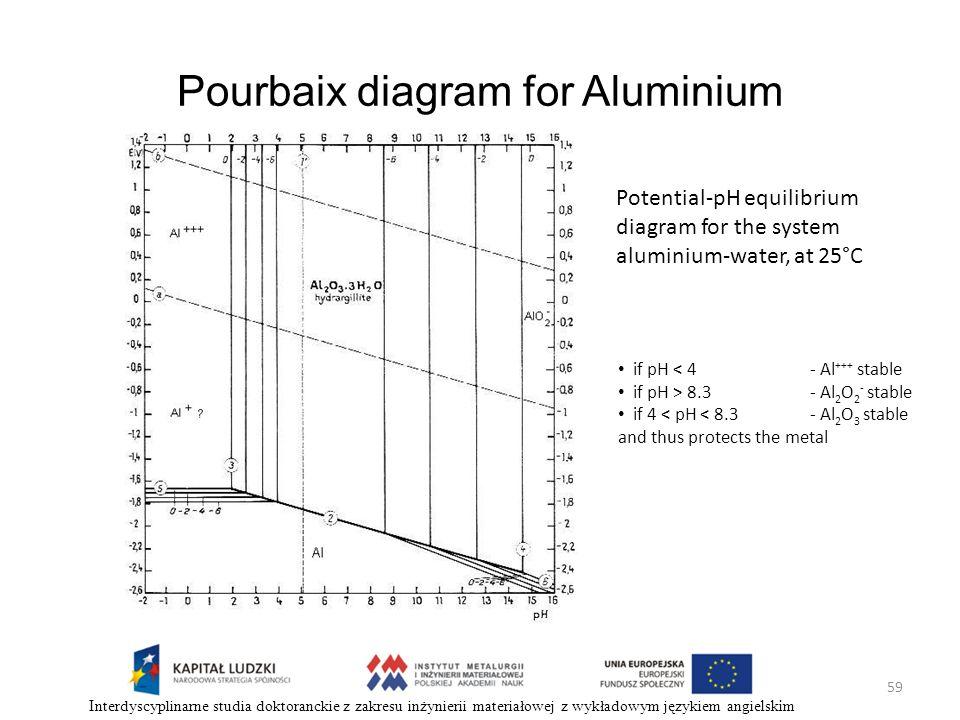 59 Interdyscyplinarne studia doktoranckie z zakresu inżynierii materiałowej z wykładowym językiem angielskim Potential-pH equilibrium diagram for the