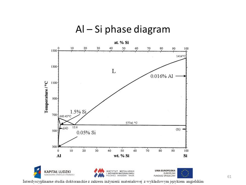 61 Interdyscyplinarne studia doktoranckie z zakresu inżynierii materiałowej z wykładowym językiem angielskim Al – Si phase diagram
