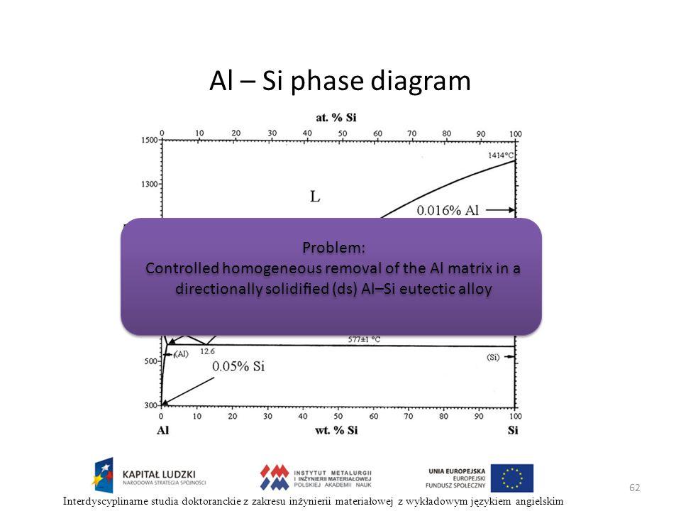 62 Interdyscyplinarne studia doktoranckie z zakresu inżynierii materiałowej z wykładowym językiem angielskim Al – Si phase diagram Problem: Controlled