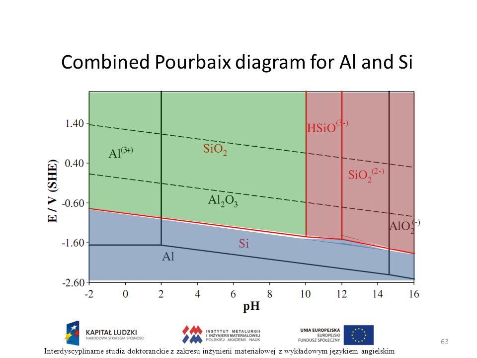 63 Interdyscyplinarne studia doktoranckie z zakresu inżynierii materiałowej z wykładowym językiem angielskim Combined Pourbaix diagram for Al and Si