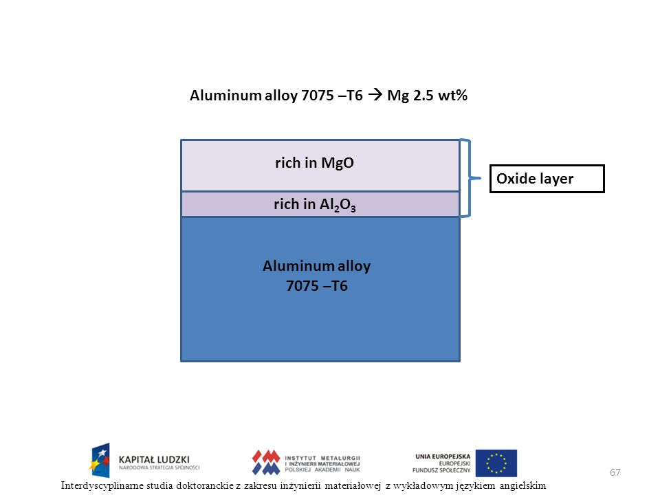 67 Interdyscyplinarne studia doktoranckie z zakresu inżynierii materiałowej z wykładowym językiem angielskim rich in Al 2 O 3 Aluminum alloy 7075 –T6