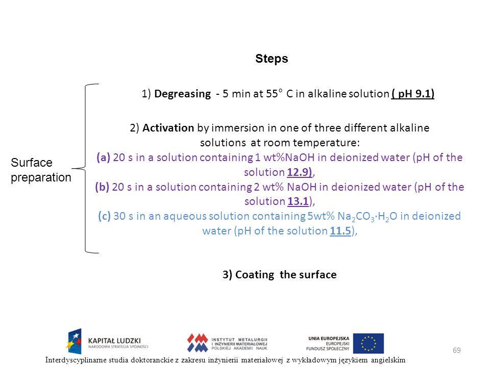 69 Interdyscyplinarne studia doktoranckie z zakresu inżynierii materiałowej z wykładowym językiem angielskim 2) Activation by immersion in one of thre