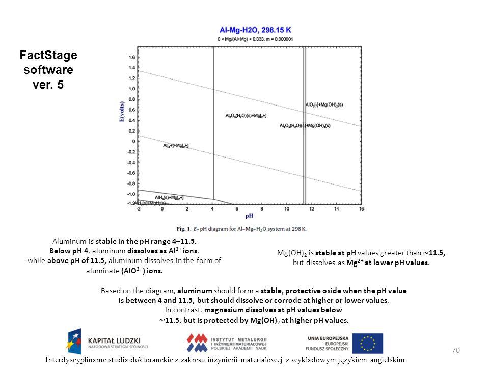 70 Interdyscyplinarne studia doktoranckie z zakresu inżynierii materiałowej z wykładowym językiem angielskim Aluminum is stable in the pH range 4–11.5