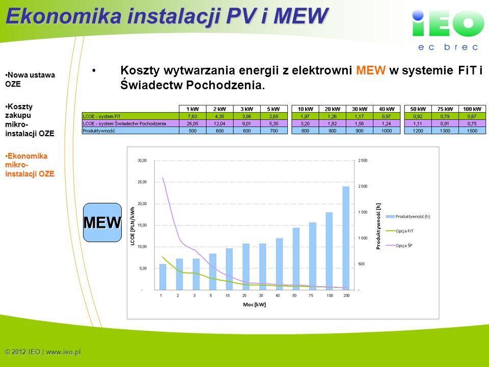 (C) IEO 201215 © 2012 IEO | www.ieo.pl Ekonomika instalacji PV i MEW Koszty wytwarzania energii z elektrowni MEW w systemie FiT i Świadectw Pochodzeni