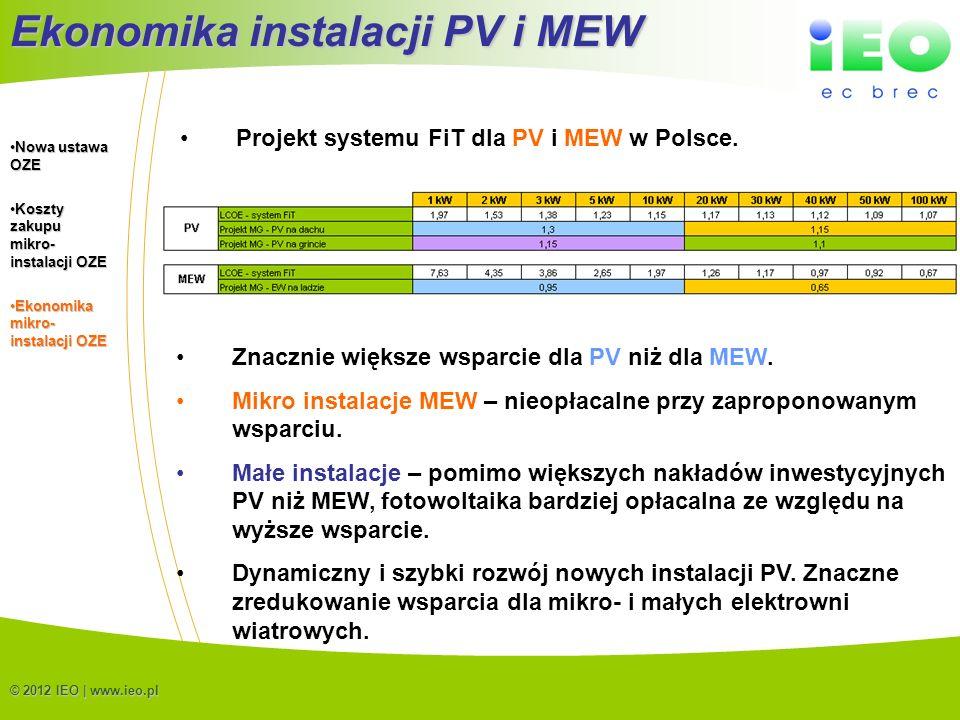 (C) IEO 201216 © 2012 IEO | www.ieo.pl Ekonomika instalacji PV i MEW Projekt systemu FiT dla PV i MEW w Polsce. Znacznie większe wsparcie dla PV niż d
