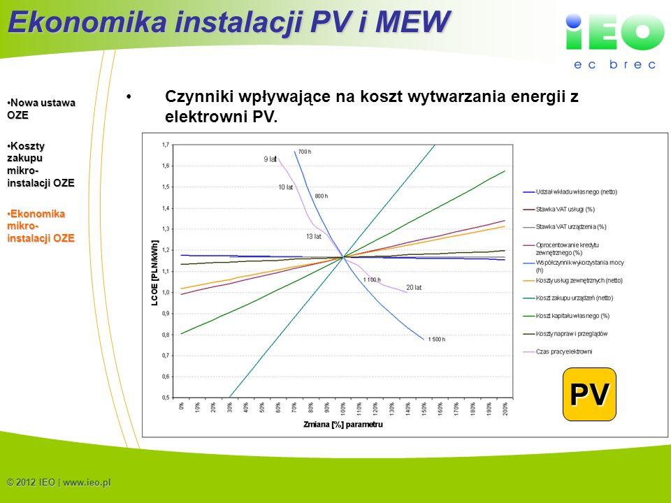 (C) IEO 201217 © 2012 IEO | www.ieo.pl Czynniki wpływające na koszt wytwarzania energii z elektrowni PV. Ekonomika instalacji PV i MEW PV Nowa ustawa