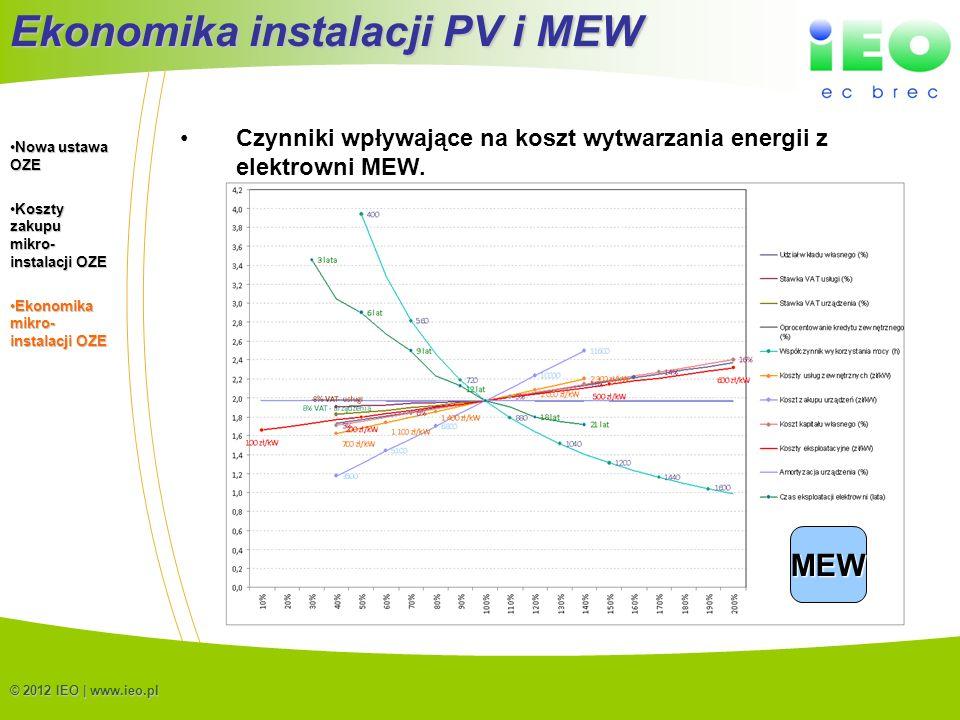 (C) IEO 201218 © 2012 IEO | www.ieo.pl Czynniki wpływające na koszt wytwarzania energii z elektrowni MEW. Ekonomika instalacji PV i MEW MEW Nowa ustaw