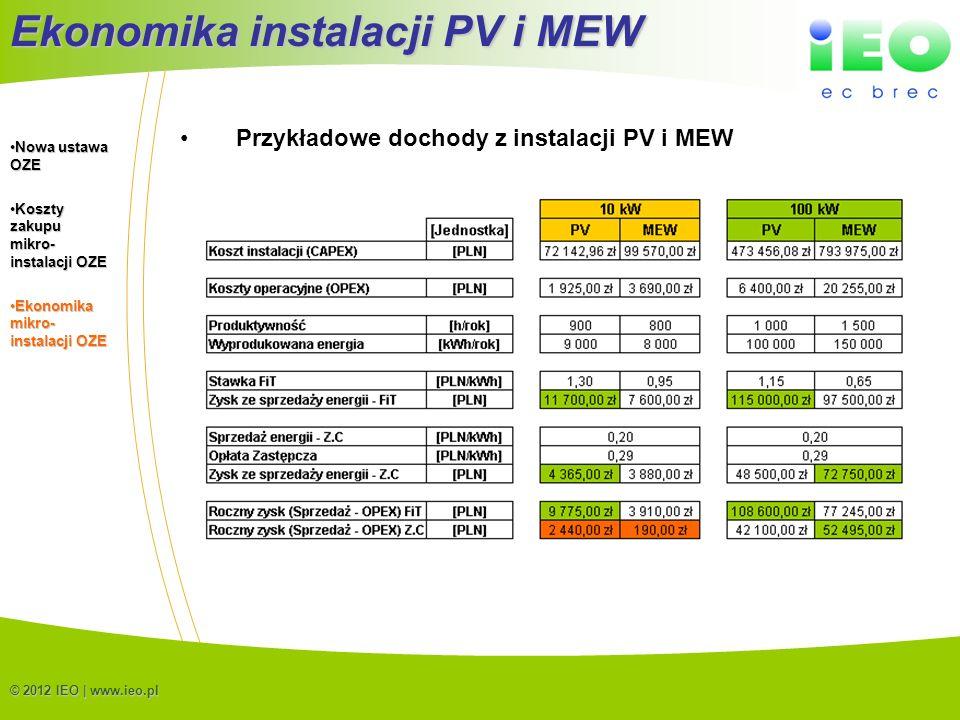 (C) IEO 201219 © 2012 IEO | www.ieo.pl Przykładowe dochody z instalacji PV i MEW Ekonomika instalacji PV i MEW Nowa ustawa OZENowa ustawa OZE Koszty z