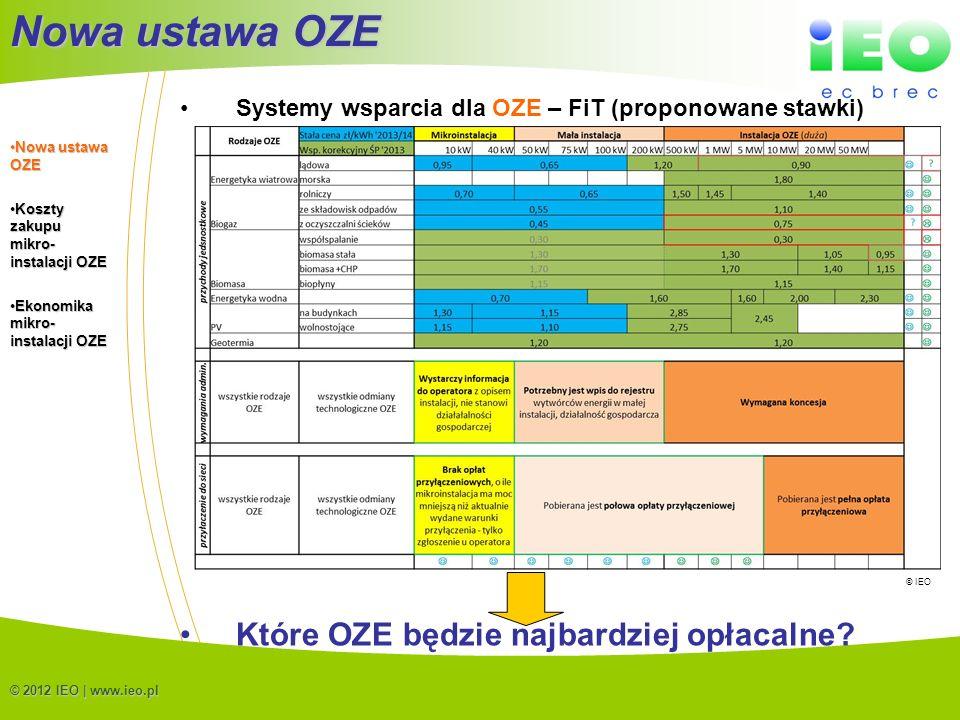 (C) IEO 20125 Nowa ustawa OZE © 2012 IEO | www.ieo.pl Systemy wsparcia dla OZE – FiT (proponowane stawki) Które OZE będzie najbardziej opłacalne? Nowa