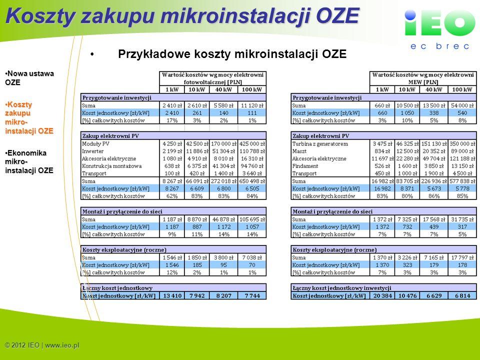 (C) IEO 20127 Koszty zakupu mikroinstalacji OZE © 2012 IEO | www.ieo.pl Przykładowe koszty mikroinstalacji OZE Nowa ustawa OZENowa ustawa OZE Koszty z