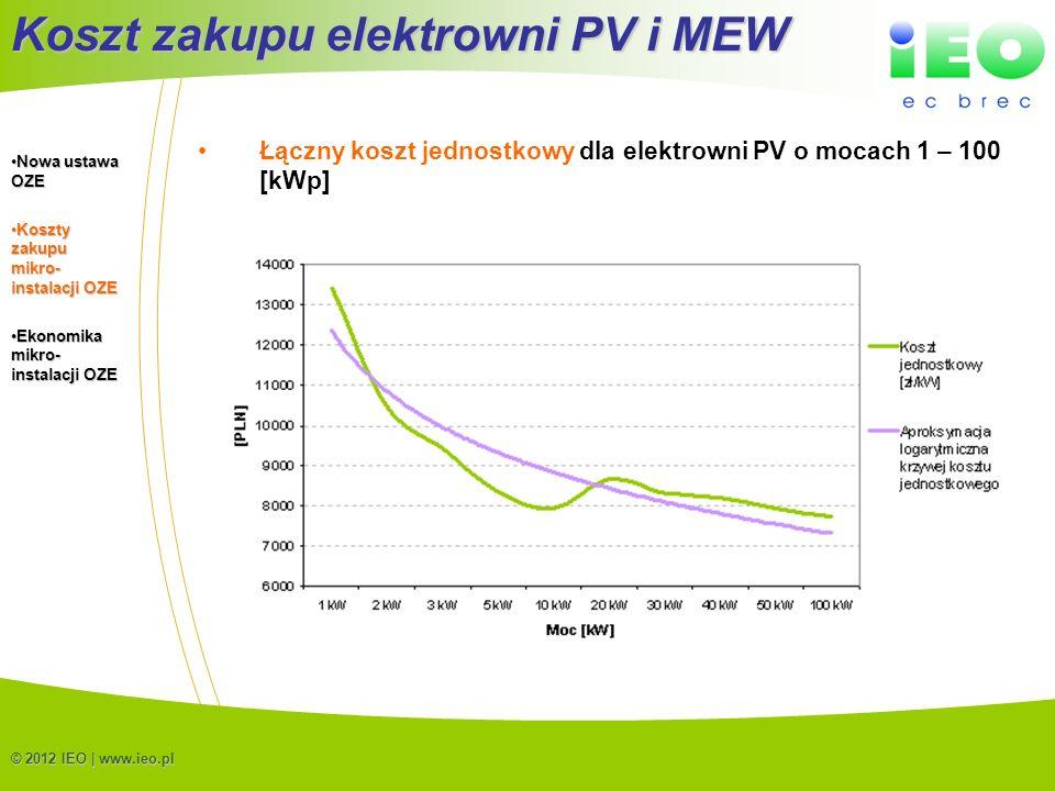 (C) IEO 20128 © 2012 IEO | www.ieo.pl Łączny koszt jednostkowy dla elektrowni PV o mocach 1 – 100 [kWp] Koszt zakupu elektrowni PV i MEW Nowa ustawa O