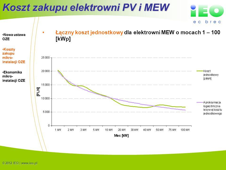 (C) IEO 20129 © 2012 IEO | www.ieo.pl Łączny koszt jednostkowy dla elektrowni MEW o mocach 1 – 100 [kWp] Koszt zakupu elektrowni PV i MEW Nowa ustawa