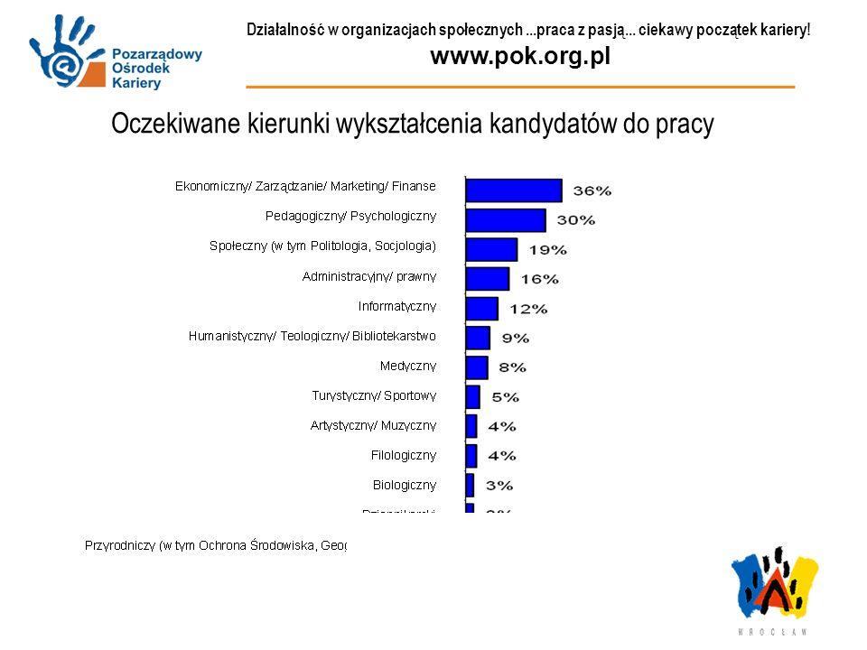 Działalność w organizacjach społecznych...praca z pasją... ciekawy początek kariery! www.pok.org.pl Oczekiwane kierunki wykształcenia kandydatów do pr