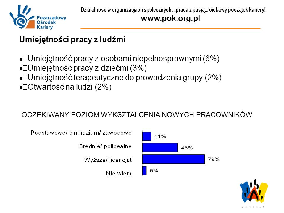 Działalność w organizacjach społecznych...praca z pasją... ciekawy początek kariery! www.pok.org.pl Umiejętności pracy z ludźmi Umiejętność pracy z os