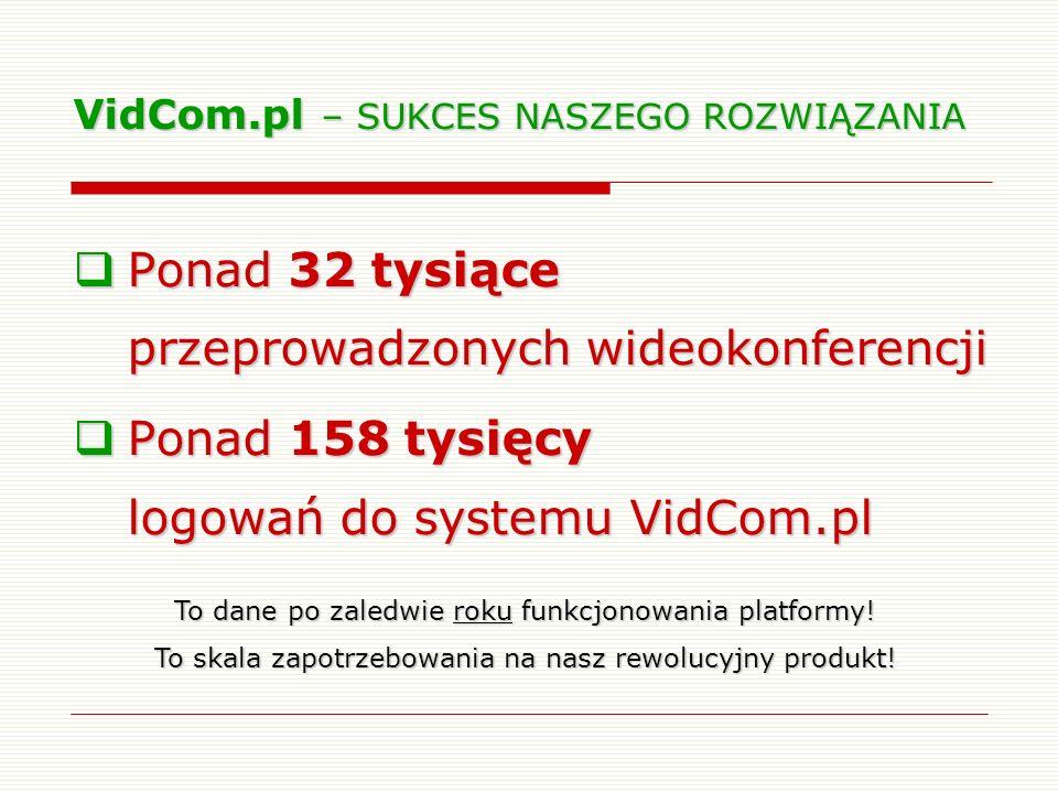 VidCom.pl – SUKCES NASZEGO ROZWIĄZANIA Ponad 32 tysiące przeprowadzonych wideokonferencji Ponad 32 tysiące przeprowadzonych wideokonferencji Ponad 158