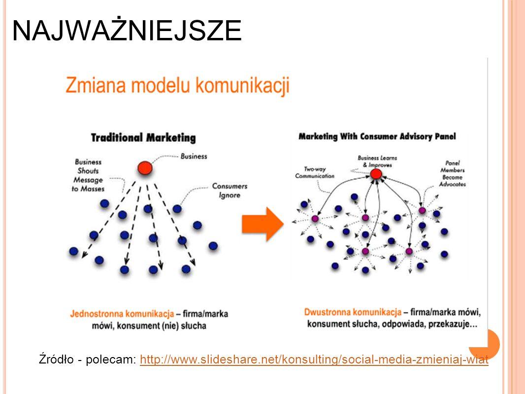 NAJWAŻNIEJSZE Źródło - polecam: http://www.slideshare.net/konsulting/social-media-zmieniaj-wiathttp://www.slideshare.net/konsulting/social-media-zmieniaj-wiat