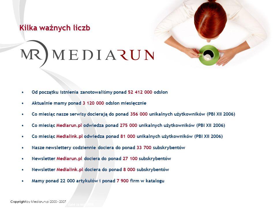 Copyright by Mediarun.pl 2000 - 2007 Kilka ważnych liczb Kilka ważnych liczb Od początku istnienia zanotowaliśmy ponad 52 412 000 odsłonOd początku istnienia zanotowaliśmy ponad 52 412 000 odsłon Aktualnie mamy ponad 3 120 000 odsłon miesięcznieAktualnie mamy ponad 3 120 000 odsłon miesięcznie Co miesiąc nasze serwisy docierają do ponad 356 000 unikalnych użytkowników (PBI XII 2006)Co miesiąc nasze serwisy docierają do ponad 356 000 unikalnych użytkowników (PBI XII 2006) Co miesiąc Mediarun.pl odwiedza ponad 275 000 unikalnych użytkowników (PBI XII 2006)Co miesiąc Mediarun.pl odwiedza ponad 275 000 unikalnych użytkowników (PBI XII 2006) Co miesiąc Medialink.pl odwiedza ponad 81 000 unikalnych użytkowników (PBI XII 2006)Co miesiąc Medialink.pl odwiedza ponad 81 000 unikalnych użytkowników (PBI XII 2006) Nasze newslettery codziennie dociera do ponad 33 700 subskrybentówNasze newslettery codziennie dociera do ponad 33 700 subskrybentów Newsletter Mediarun.pl dociera do ponad 27 100 subskrybentówNewsletter Mediarun.pl dociera do ponad 27 100 subskrybentów Newsletter Medialink.pl dociera do ponad 8 000 subskrybentówNewsletter Medialink.pl dociera do ponad 8 000 subskrybentów Mamy ponad 22 000 artykułów i ponad 7 900 firm w kataloguMamy ponad 22 000 artykułów i ponad 7 900 firm w katalogu Źródło: MRG, profil subskrybentów, dane za maj 2006