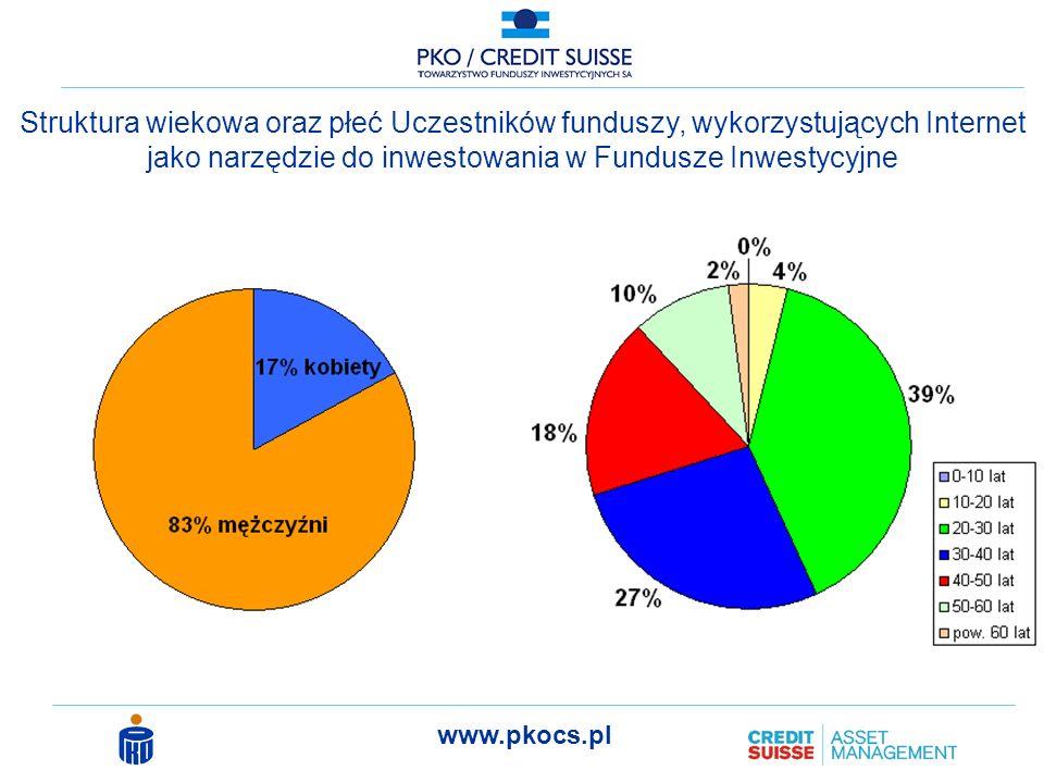 www.pkocs.pl Struktura wiekowa oraz płeć Uczestników funduszy, wykorzystujących Internet jako narzędzie do inwestowania w Fundusze Inwestycyjne