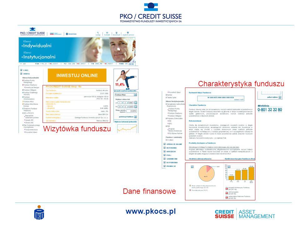 Wizytówka funduszu Charakterystyka funduszu Dane finansowe