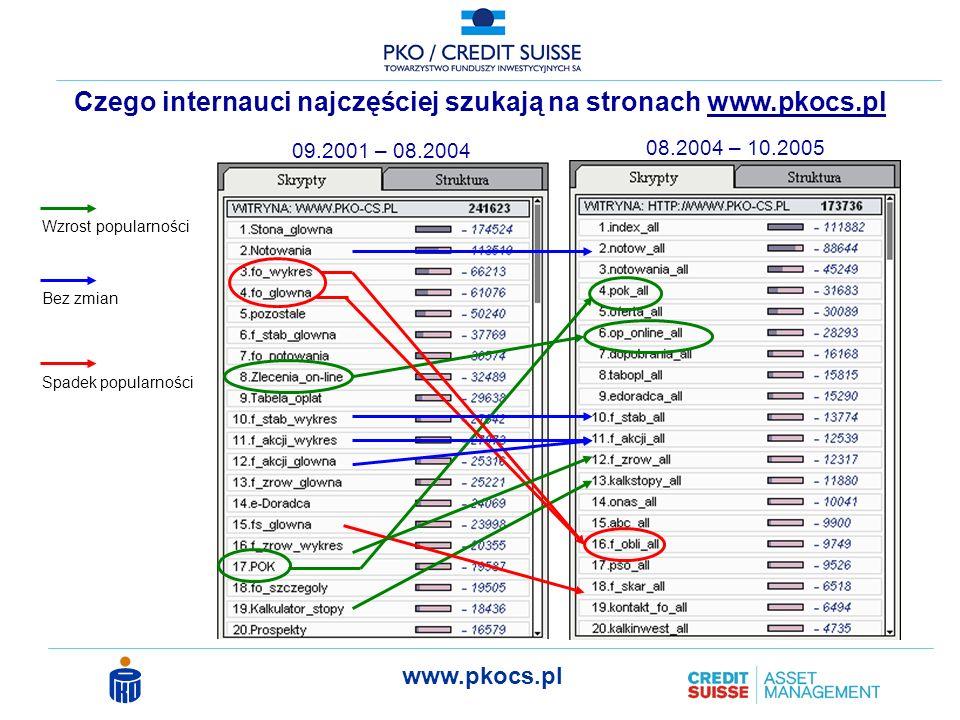 www.pkocs.pl Wzrost popularności Spadek popularności Bez zmian Czego internauci najczęściej szukają na stronach www.pkocs.pl 09.2001 – 08.2004 08.2004 – 10.2005