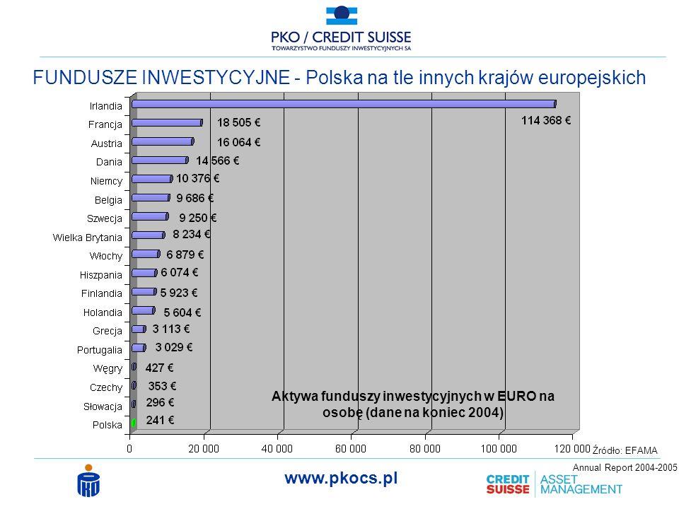 www.pkocs.pl FUNDUSZE INWESTYCYJNE - Polska na tle innych krajów europejskich Aktywa funduszy inwestycyjnych w EURO na osobę (dane na koniec 2004) Źródło: EFAMA Annual Report 2004-2005