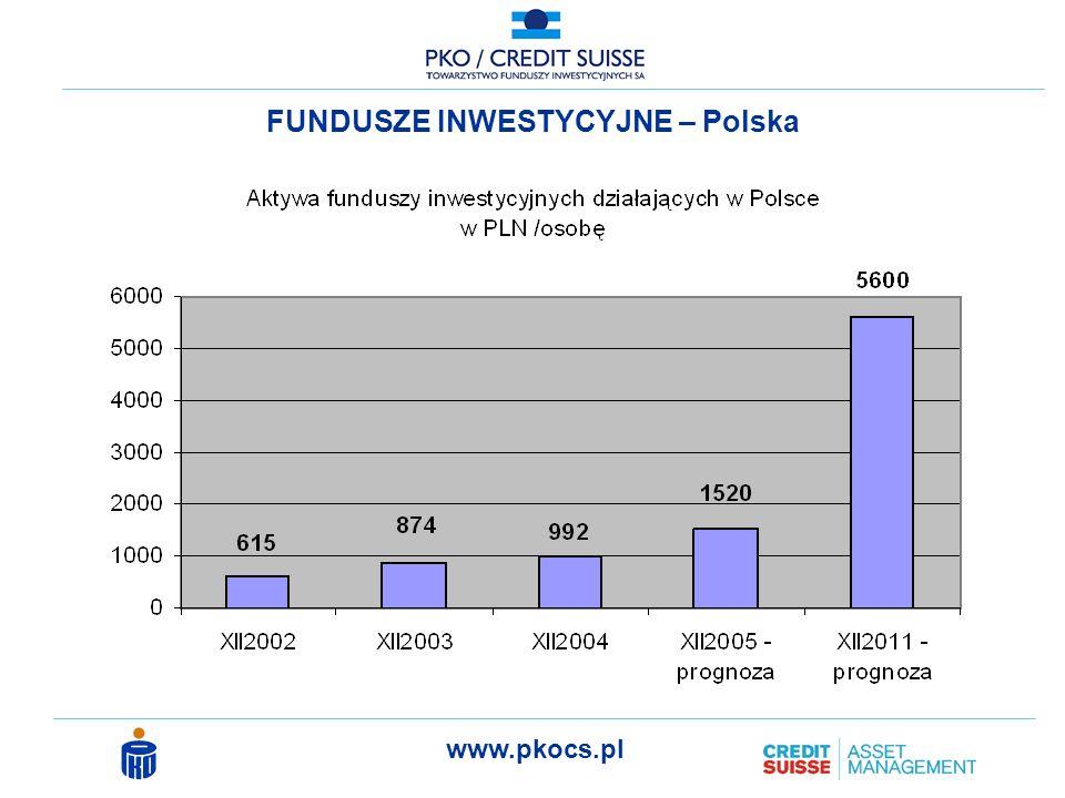 www.pkocs.pl Struktura lokowania oszczędności przez gospodarstwa domowe w wybranych krajach Europy źródło: http://www.ikepzu.pl