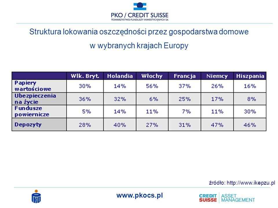 www.pkocs.pl Zmiana struktury lokowania oszczędności przez gospodarstwa domowe w Polsce * prognoza Pekao S.A.