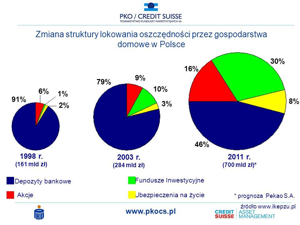 www.pkocs.pl Obecnie fundusze zarządzają ok.54 mld zł* Wg prognoz analizyków Pekao S.A.