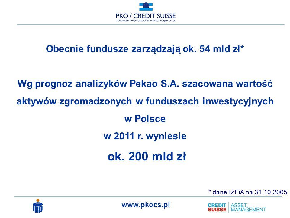www.pkocs.pl face to face przez telefon na poczcie przez Internet pozostałe W jaki sposób dokonałeś zakupu jednostek uczestnictwa w funduszu inwestycyjnym.