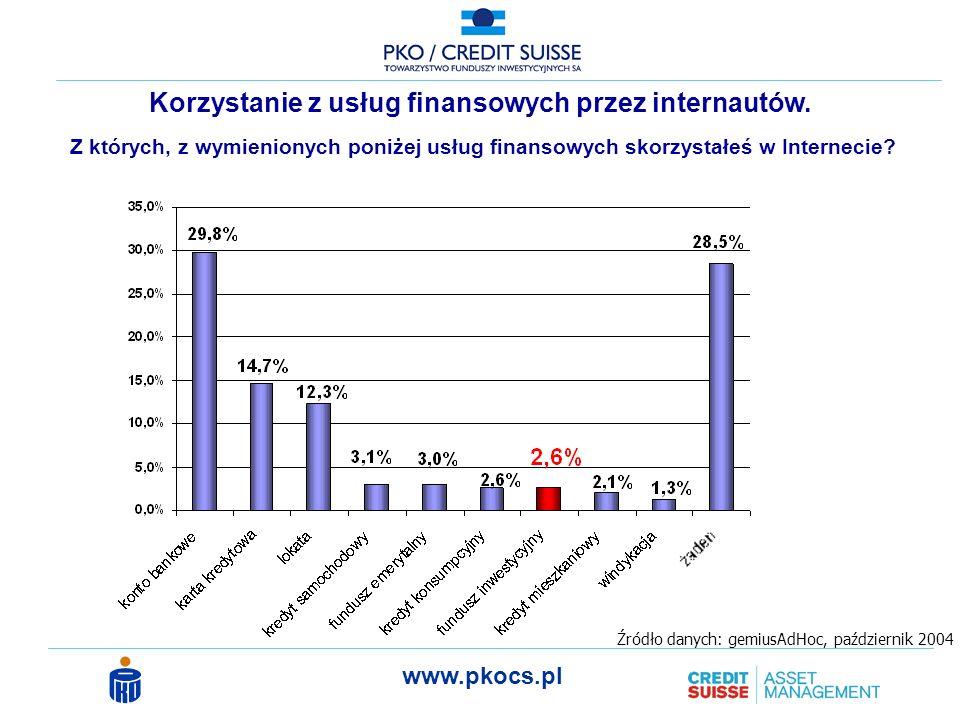 www.pkocs.pl Z których, z wymienionych poniżej usług finansowych skorzystałeś w Internecie.