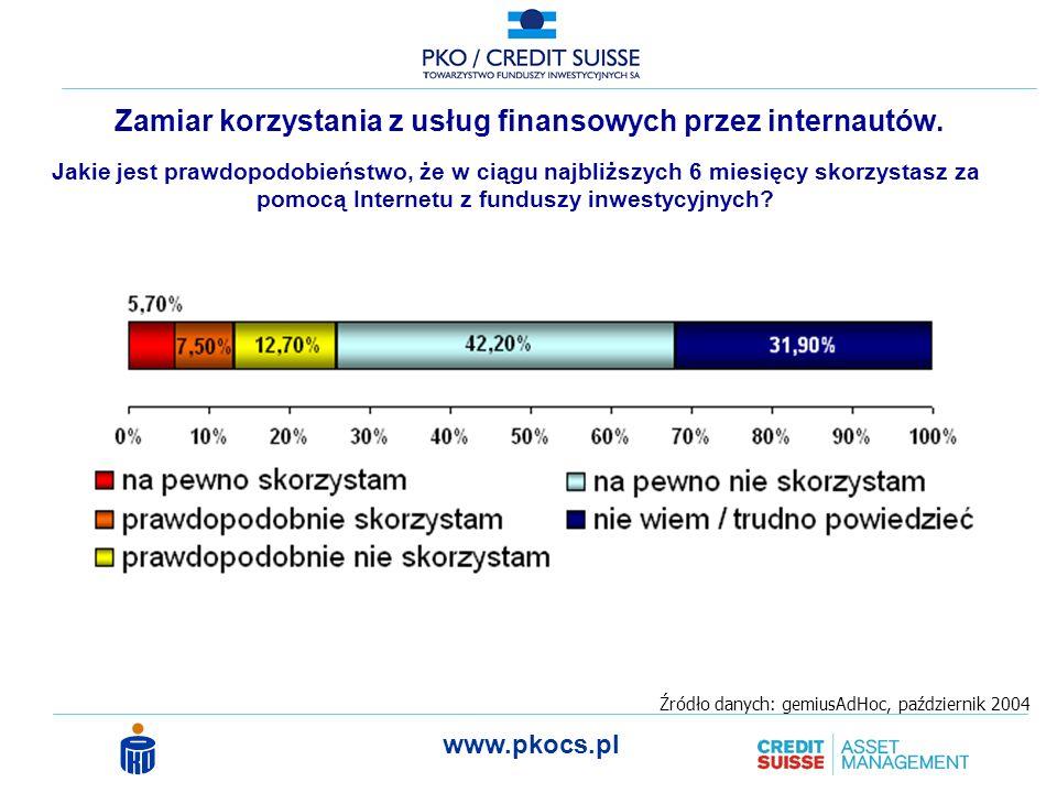 www.pkocs.pl Zamiar korzystania z usług finansowych przez internautów.