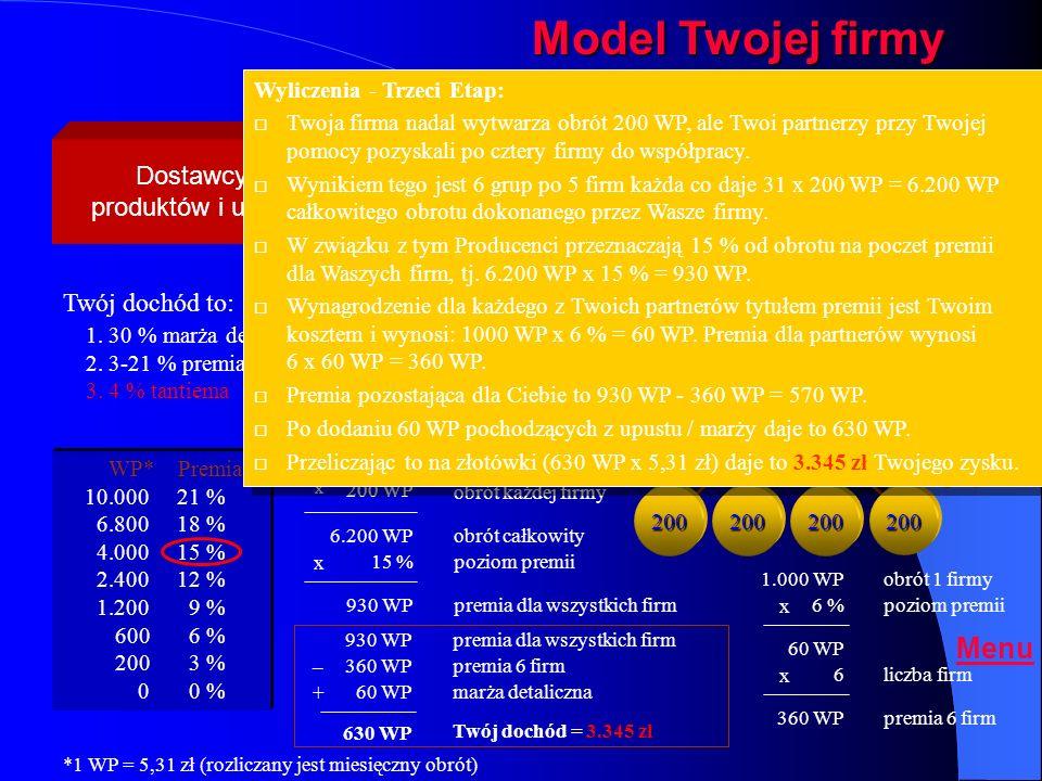 Osoba rekomendująca Twój dochód to: 1. 30 % marża detaliczna 2. 3-21 % premia hurtowa 3. 4 % tantiema WP* Premia 10.00021 % 6.80018 % 4.00015 % 2.4001