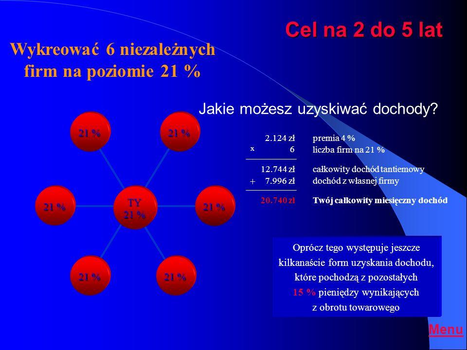Osoba rekomendująca Cel działania - dochód tantiemowy (dziedziczny) BRITT Worldwide Polska Dostawcy produktów i usług 9 % 12 % 21 % 15 % 3% TY 21 % 7.