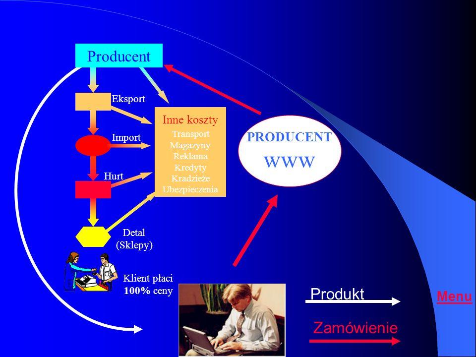 Producent 20 - 30 % Pośrednicy 70 - 80 % wartości końcowej Producent + marża Eksporterzy Importerzy Hurtownicy Sklepy ReklamaReklama Konsument płaci 1