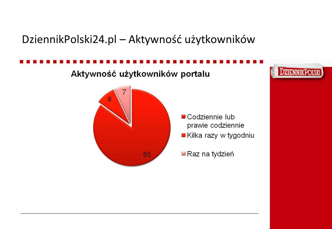 DziennikPolski24.pl – Aktywność użytkowników