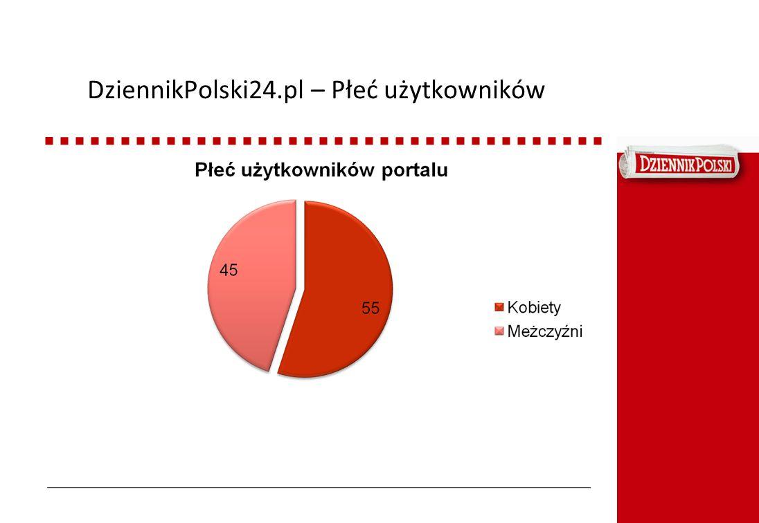 DziennikPolski24.pl – Płeć użytkowników