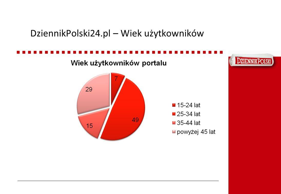 DziennikPolski24.pl – Wiek użytkowników